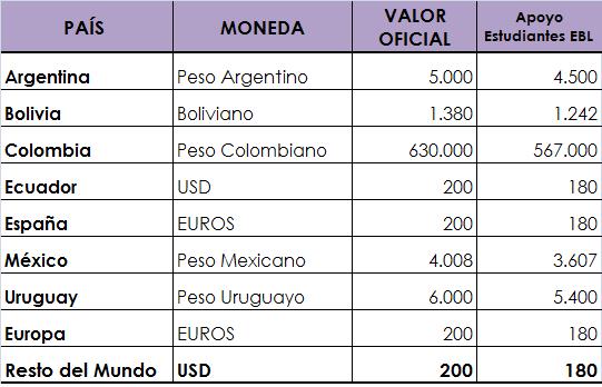 Tabla costos Certificación Internal AdP